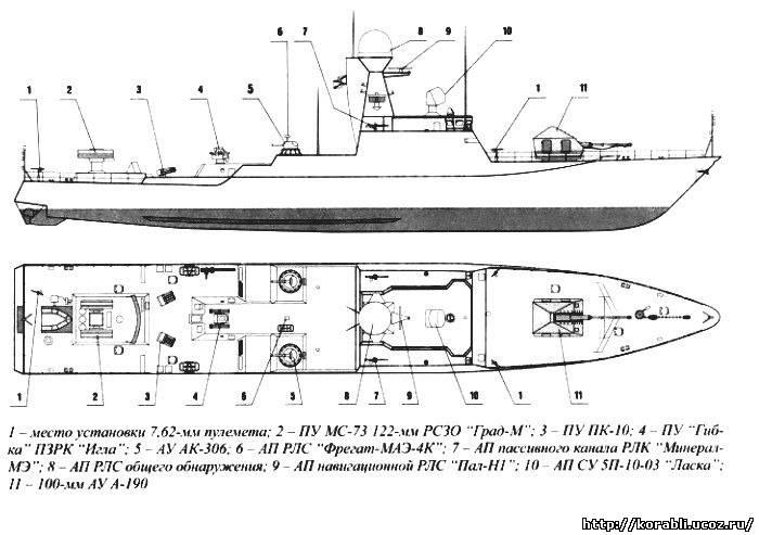 """Канонерки наших дней. Семейство литоральных кораблей """"Торнадо""""."""
